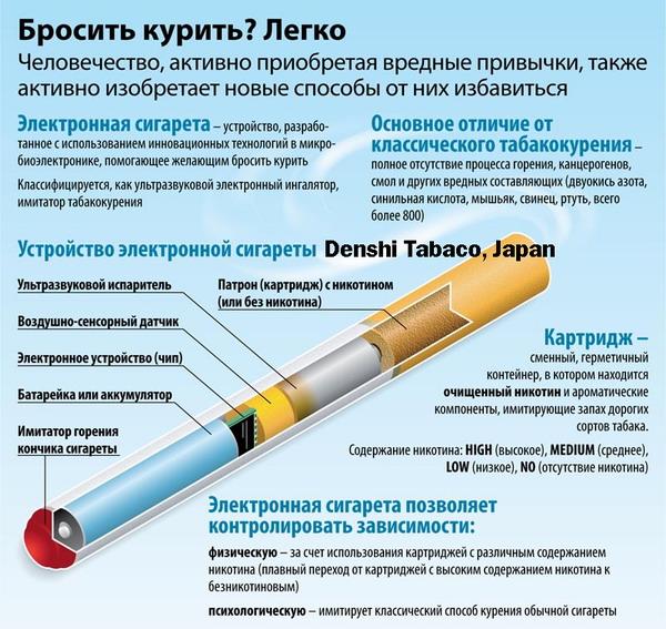 Лучшее средство против курения на сегодняшний день